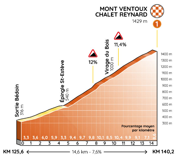 Mont Ventoux - Chalet Reynard