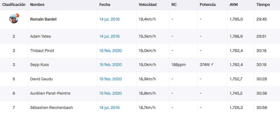 Top 7 de los mejores registros de la subida al Chalet Reynard