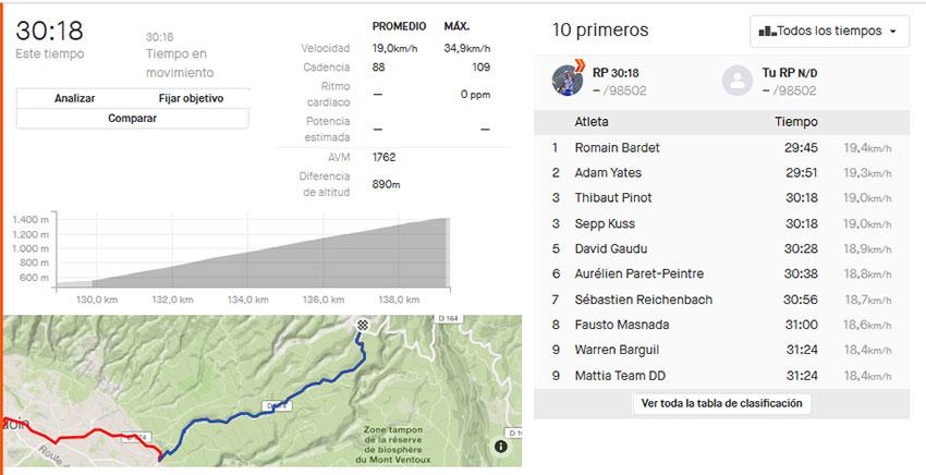Datos de Thibaut Pinot en Strava de su subida al Chalet Reynard