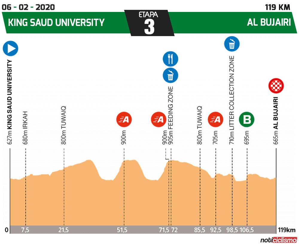 Tour de Arabia Saudita 2020 - Etapa 3