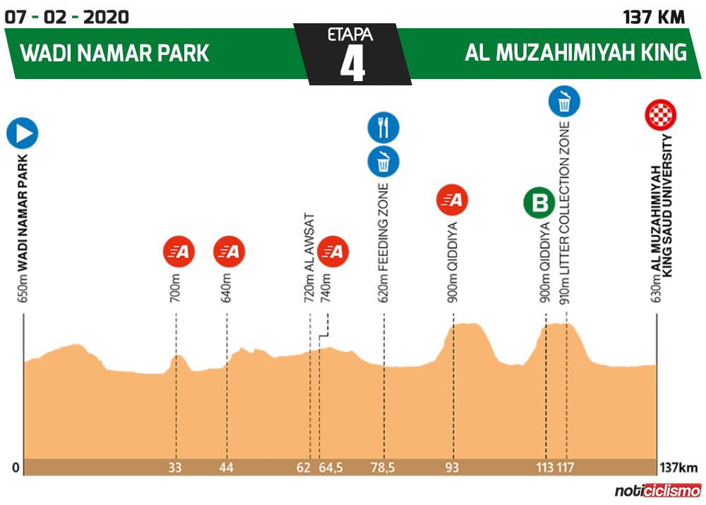 Tour de Arabia Saudita 2020 - Etapa 4