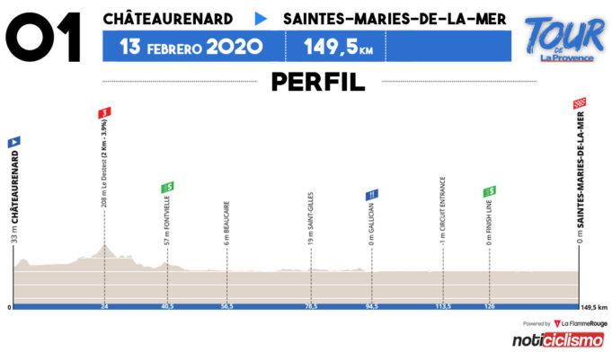 Tour de la Provence 2020 - Etapa 1
