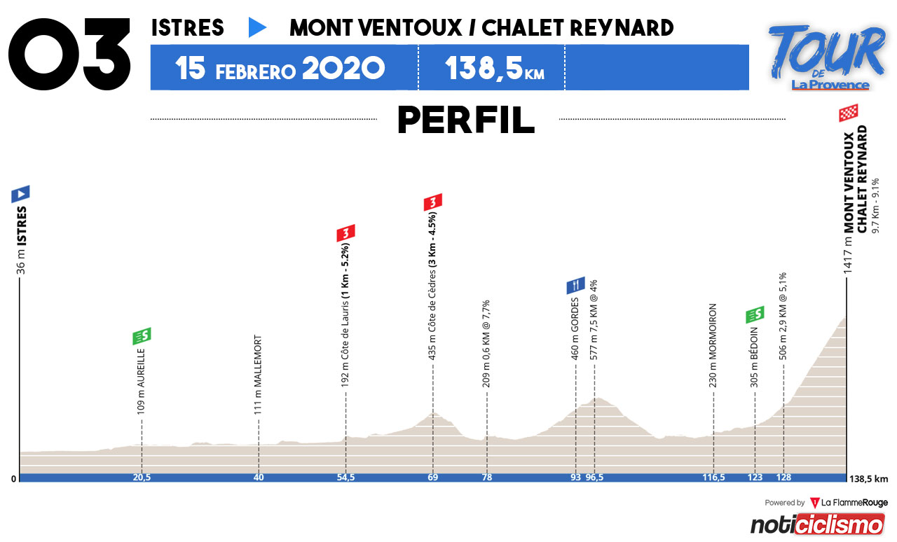 Tour de la Provence 2020 - Etapa 3