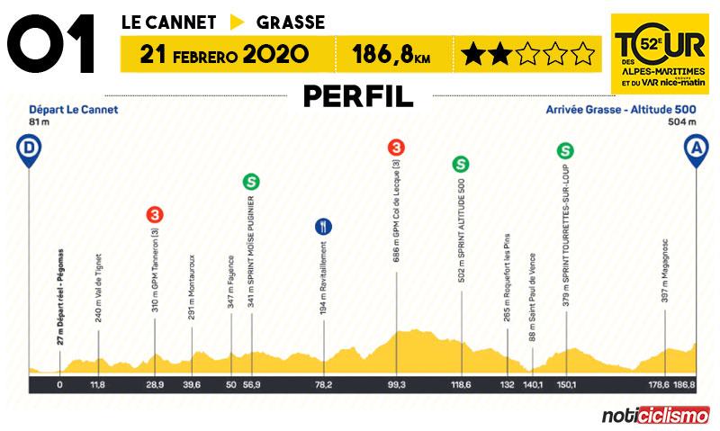 Tour des Alpes Maritimes et du Var 2020 - Etapa 1