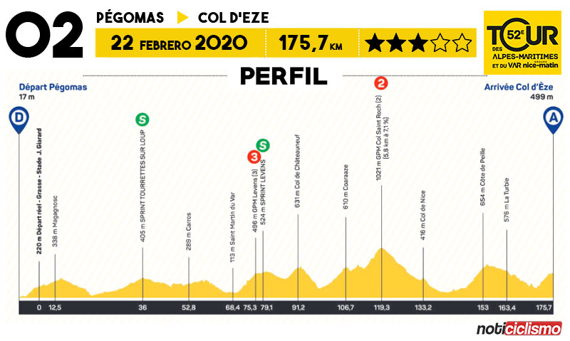 Tour des Alpes Maritimes et du Var 2020 - Etapa 2