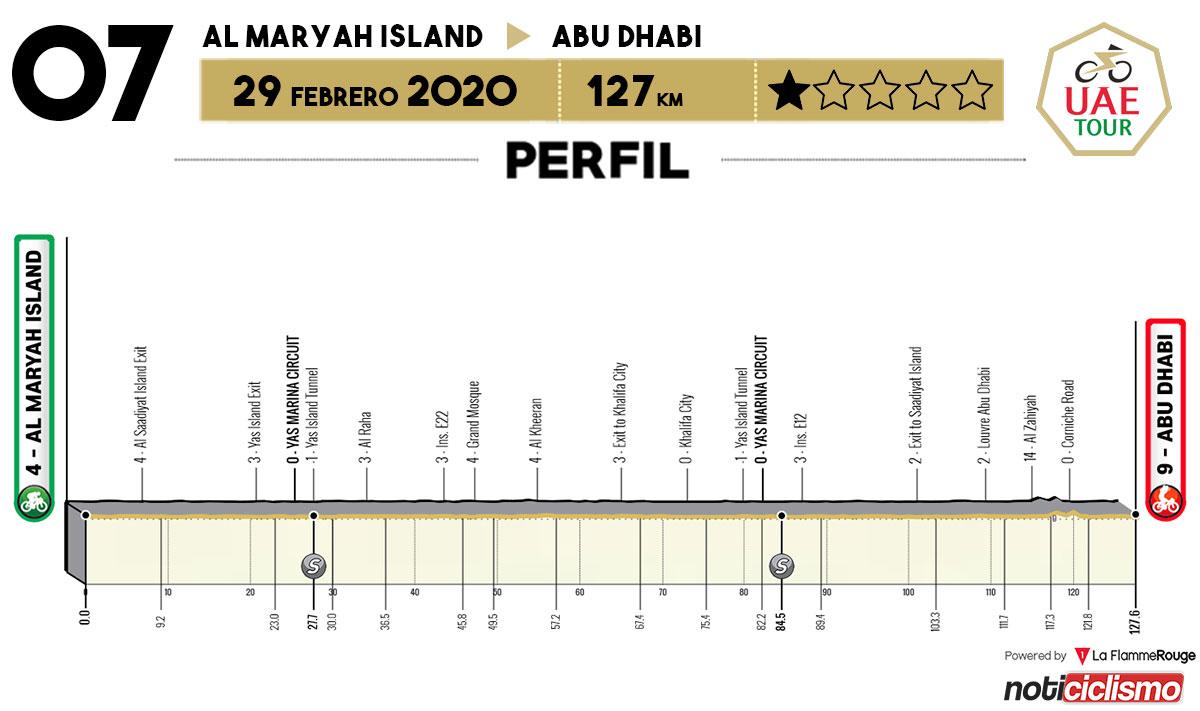 UAE Tour 2020 - Etapa 7