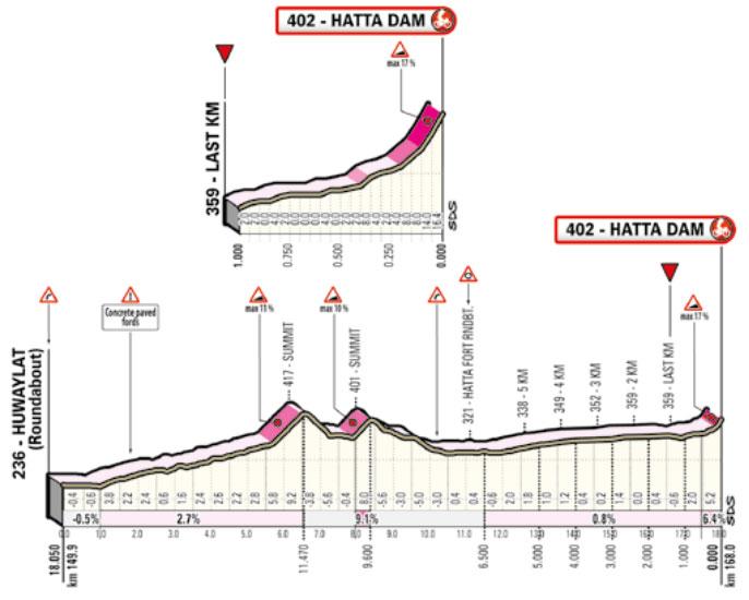 Últimos Kilómetros de la Etapa 2 del UAE Tour 2020