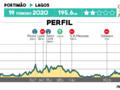 Volta ao Algarve 2020 - Etapa 1