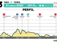 Volta ao Algarve 2020 - Etapa 3