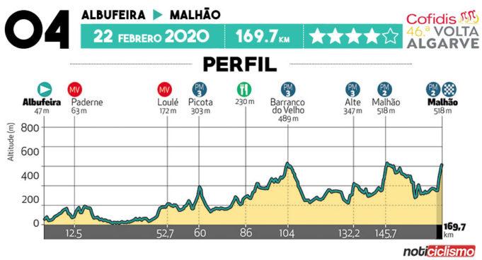 Volta ao Algarve 2020 - Etapa 4
