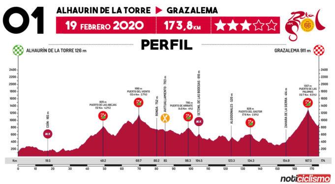 Vuelta a Andalucía 2020 - Etapa 1