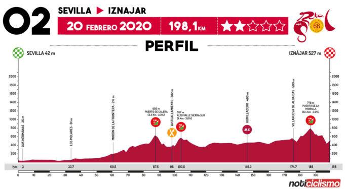 Vuelta a Andalucía 2020 - Etapa 2