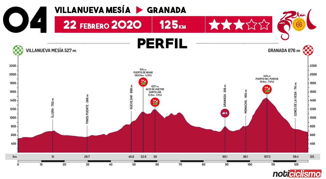 Vuelta a Andalucía 2020 - Etapa 5