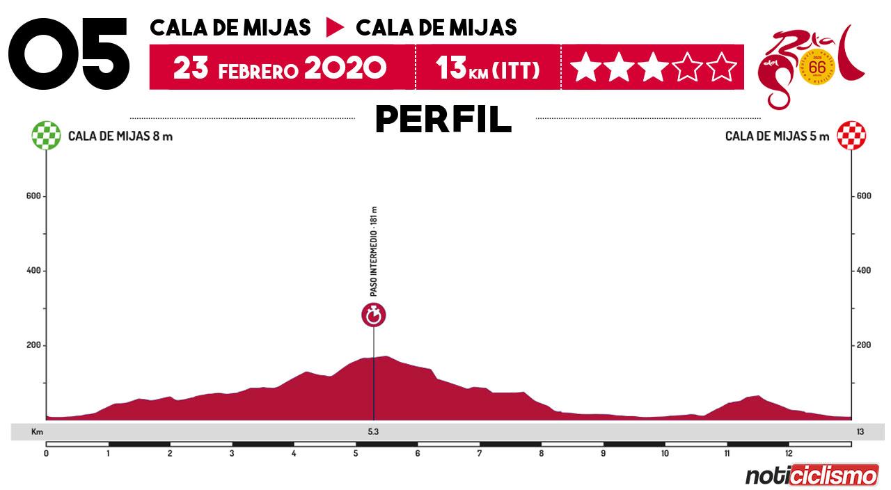 Vuelta a Andalucía 2020 - Etapa 6