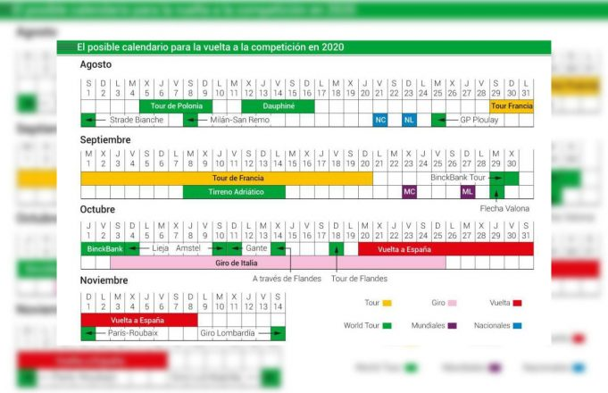 Calendario UCI WorldTour para lo que resta de la temporada 2020