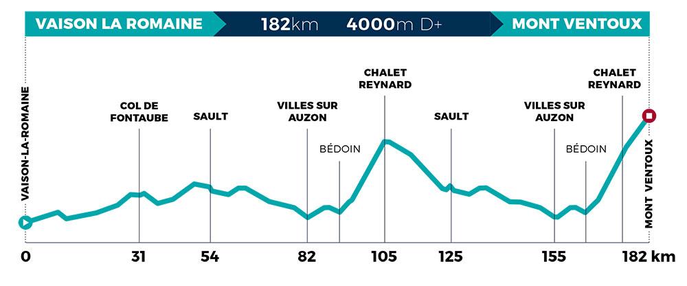 Mont Ventoux Dénivelé Challenges 2020 - Perfil