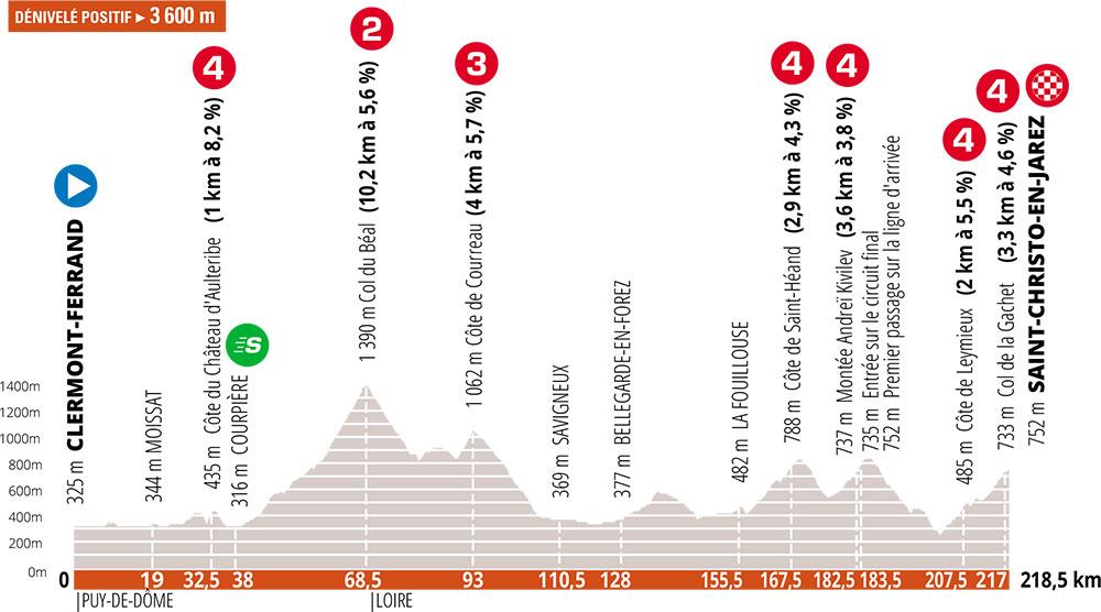 Critérium du Dauphiné 2020 - Etapa 1