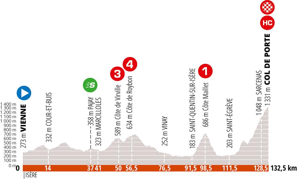 Critérium du Dauphiné 2020 - Etapa 2