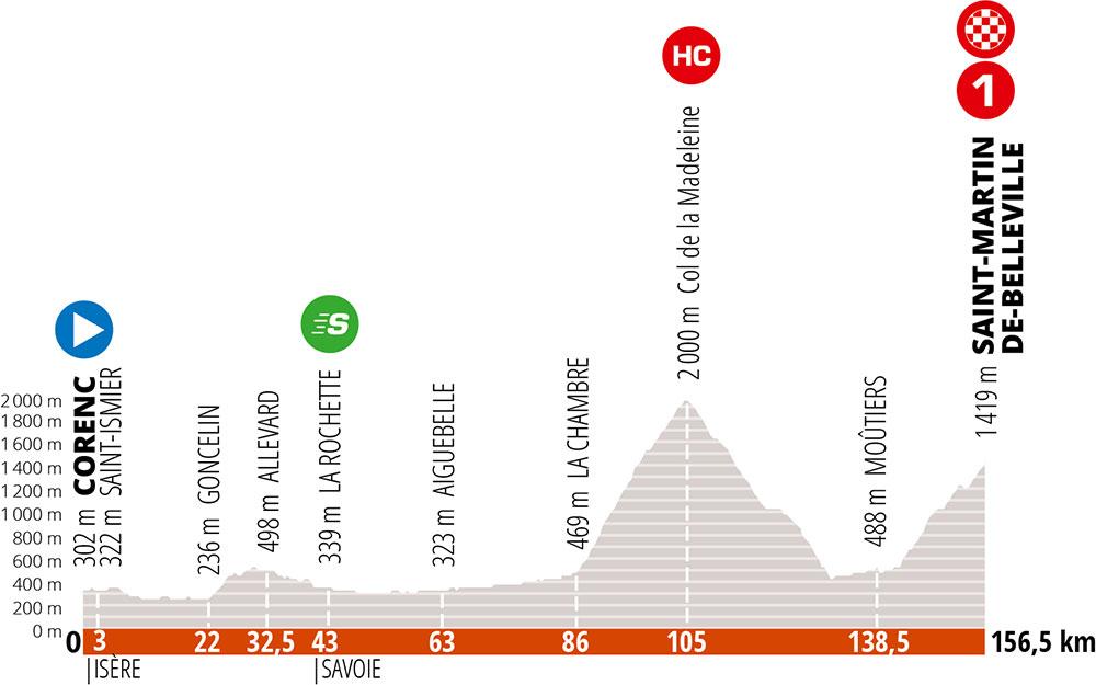 Critérium du Dauphiné 2020 - Etapa 3