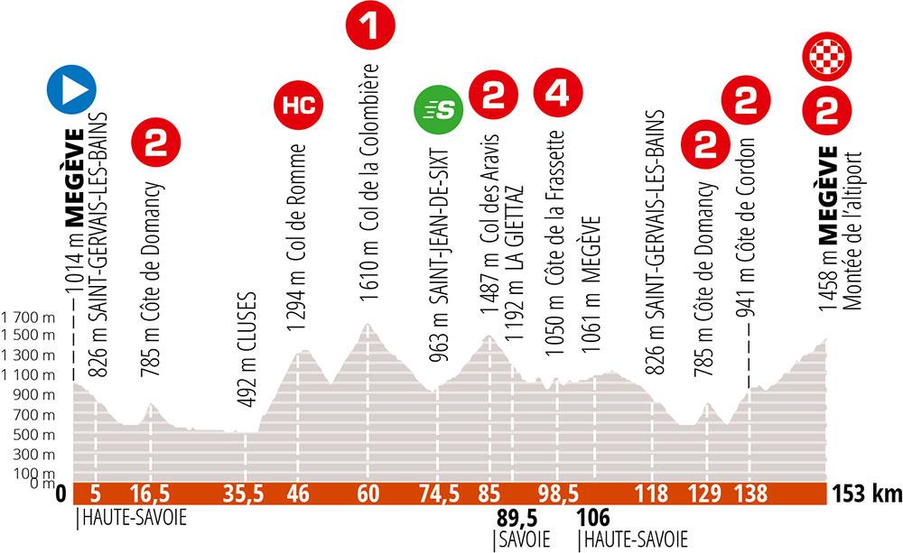 Critérium du Dauphiné 2020 - Etapa 5