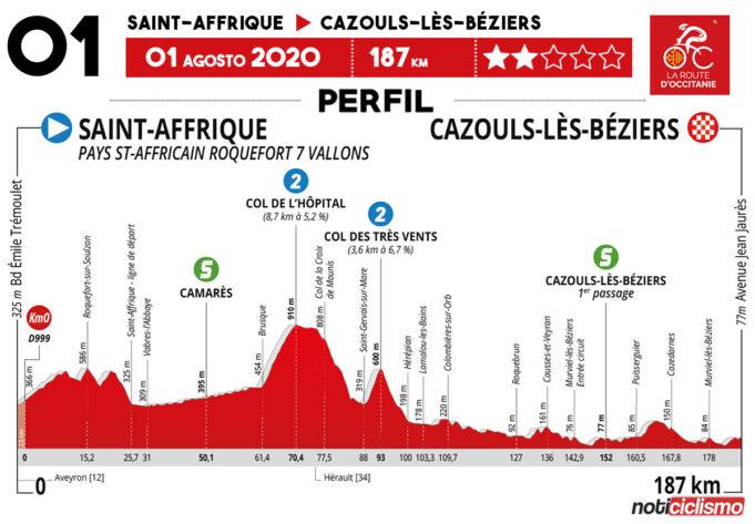 La Route d'Occitanie 2020 (Etapa 1) Previa