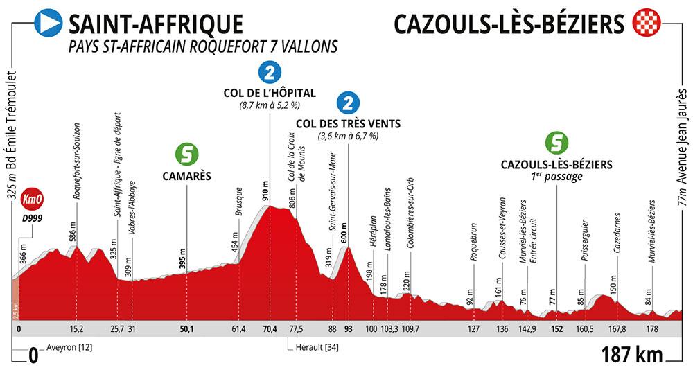 La Route d'Occitanie 2020 - Etapa 1
