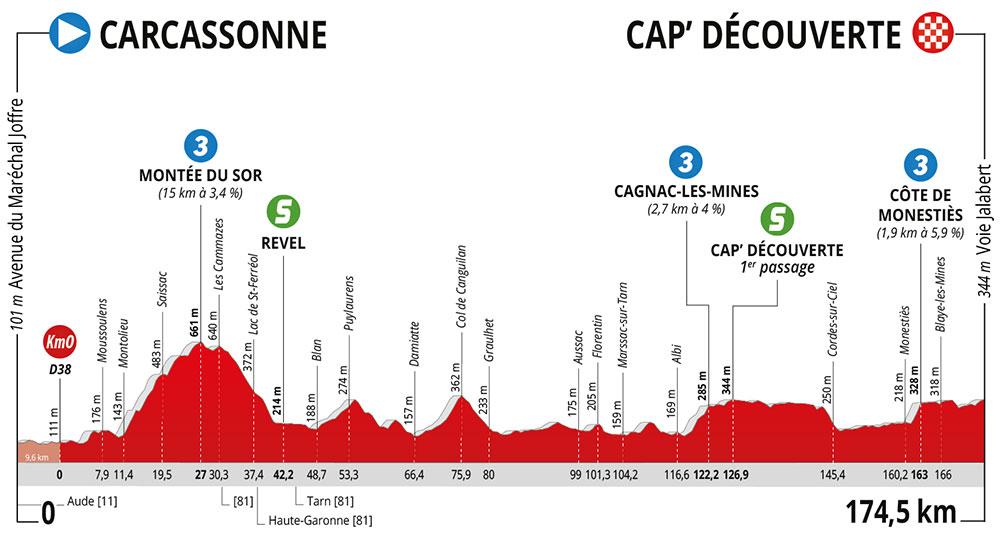 La Route d'Occitanie 2020 - Etapa 2
