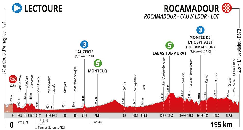 La Route d'Occitanie 2020 - Etapa 4