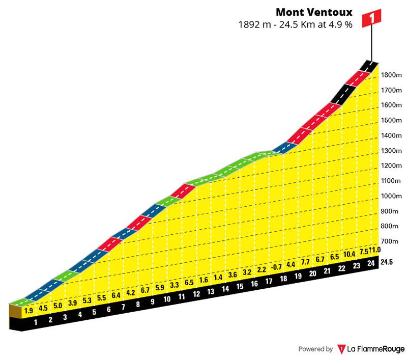 Mont Ventoux - Perfil