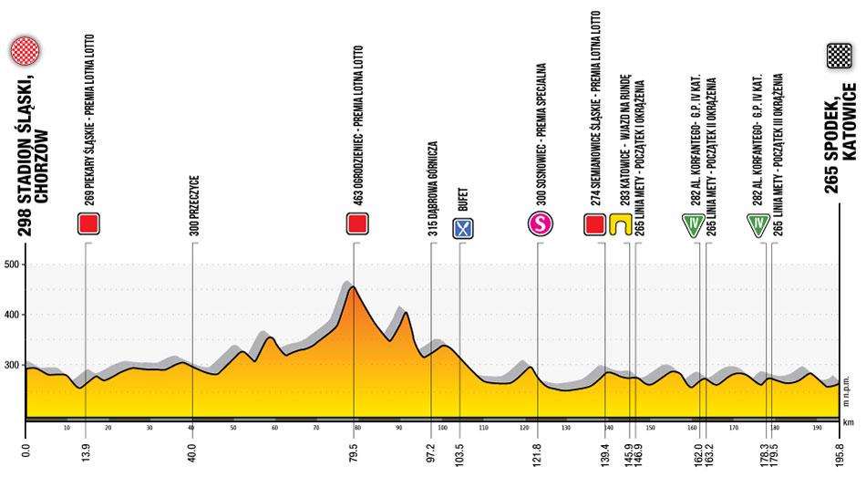 Tour de Polonia 2020 - Etapa 1