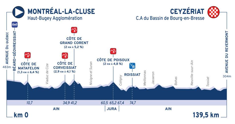 Tour de l'Ain 2020 - Etapa 1