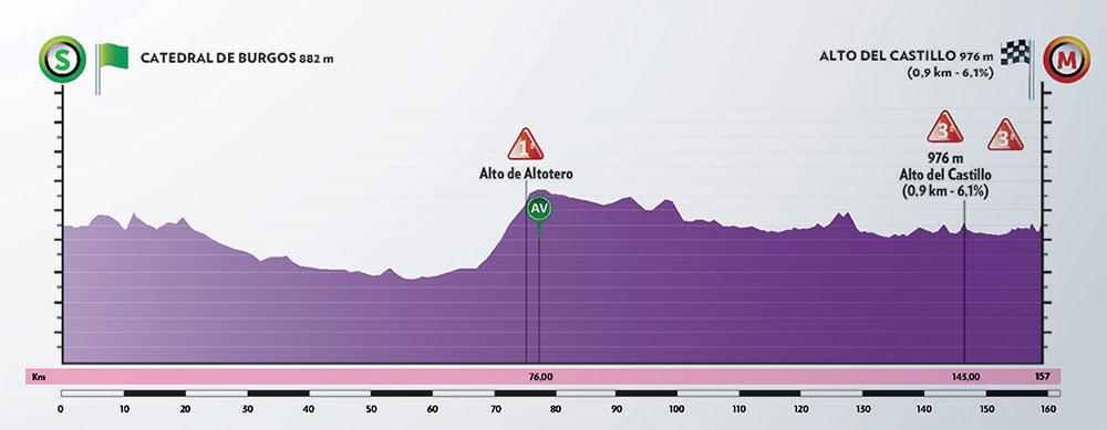 Vuelta a Burgos 2020 - Etapa 1