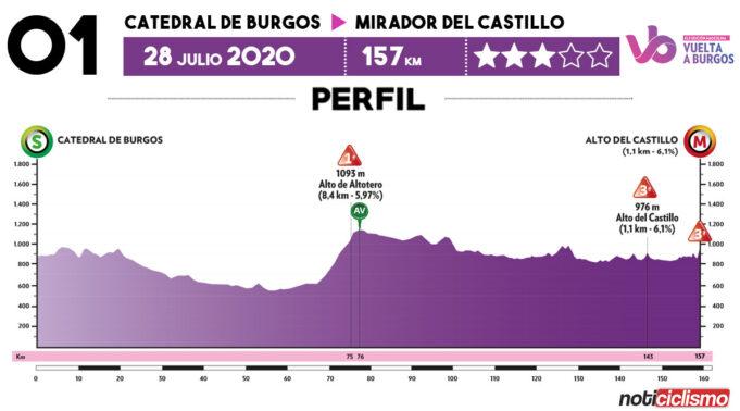 Vuelta a Burgos 2020 - Previa Etapa 1