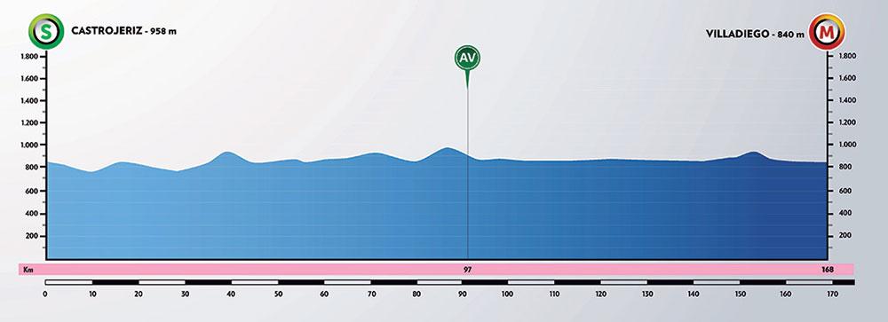 Vuelta a Burgos 2020 - Etapa 2