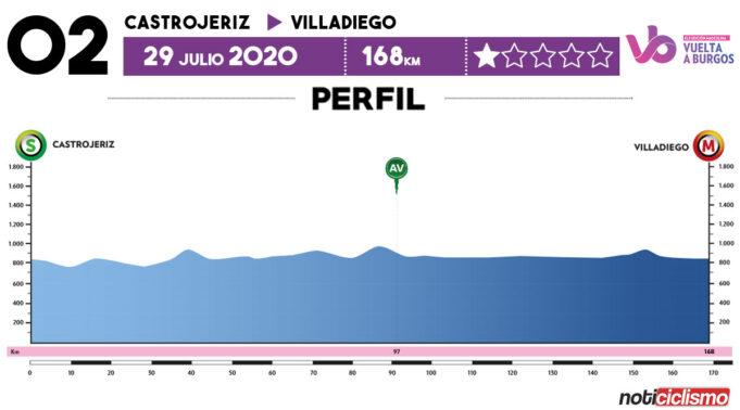 Vuelta a Burgos 2020 - Previa Etapa 2