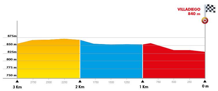 Vuelta a Burgos 2020 - Ultimos kilometros etapa 2
