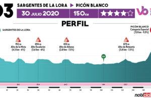 Vuelta a Burgos 2020 - Previa Etapa 3