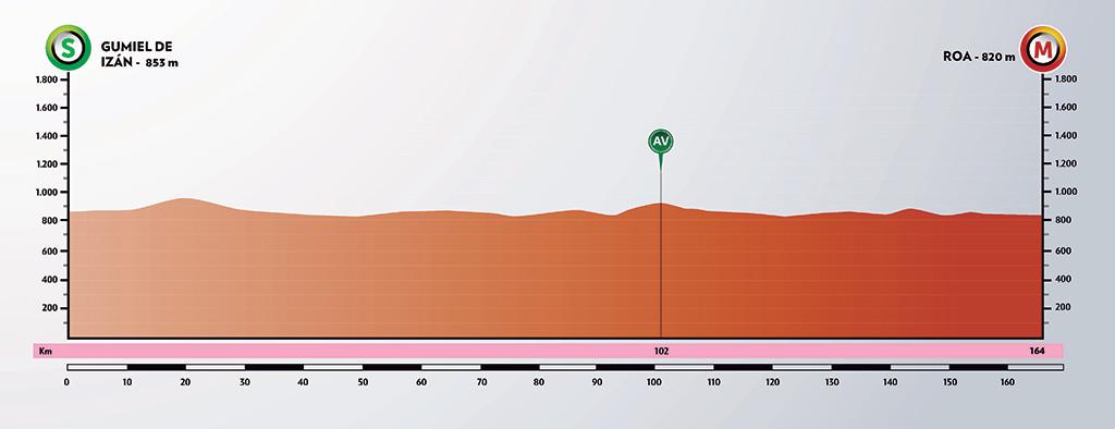 Vuelta a Burgos 2020 - Etapa 4