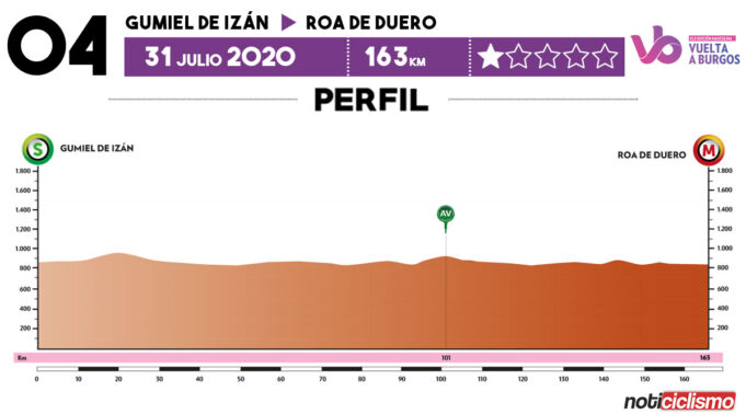 Vuelta a Burgos 2020 - Previa Etapa 4
