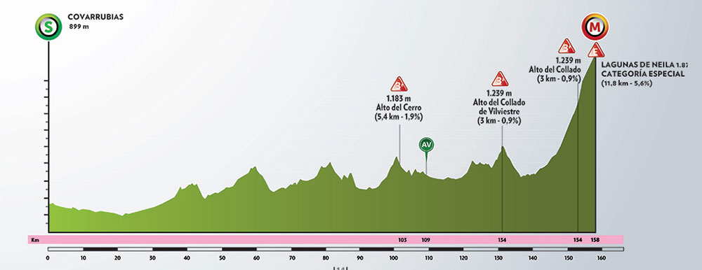 Vuelta a Burgos 2020 - Etapa 5