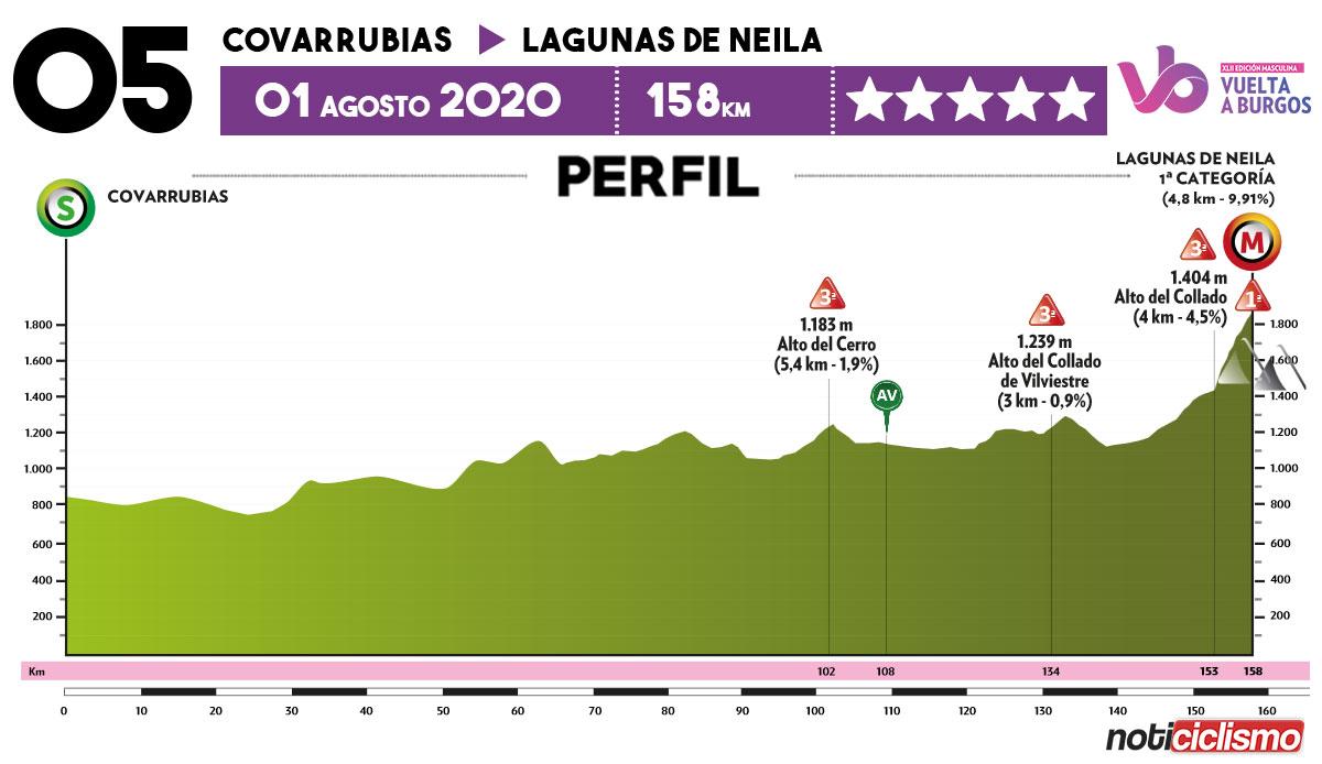 Vuelta a Burgos 2020 - Previa Etapa 5