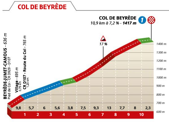 Col de Beyréde - Perfil