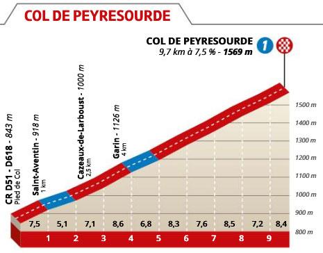 Col de Peyresourde - Perfil