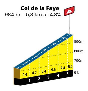 Col de la Faye - Perfil