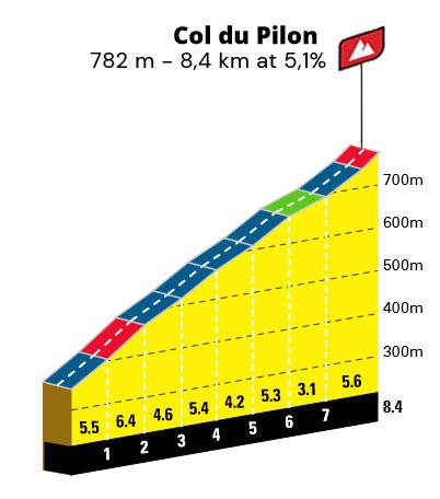 Col du Pilon - Perfil