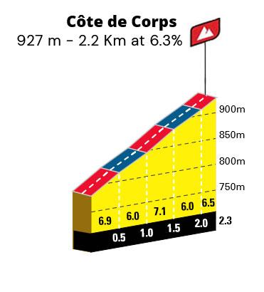 Cote de Corps