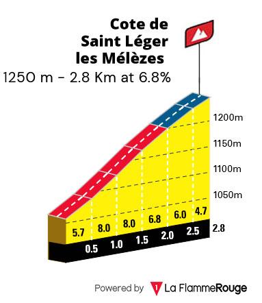 Cote de Saint-Léger-les-Mélézes