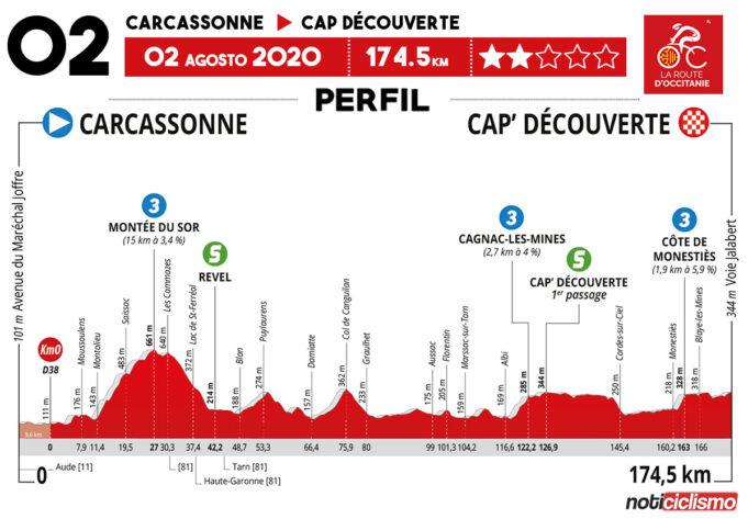 La Route d'Occitanie 2020 (Etapa 2) Previa