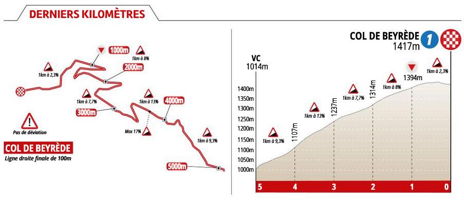 La Route d'Occitanie 2020 (Etapa 3) Ultimos Kilómetros