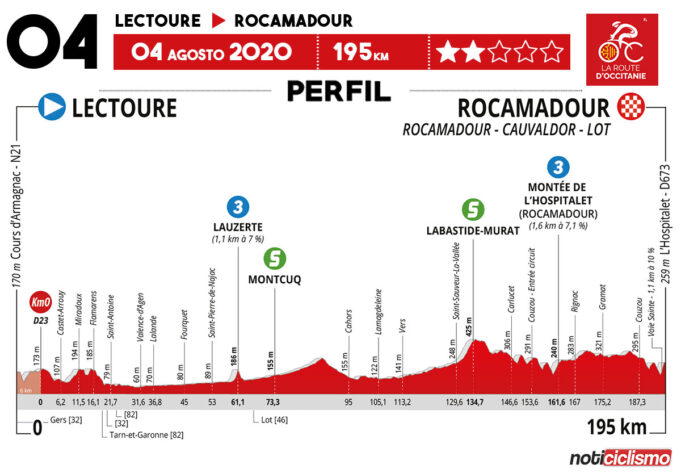 La Route d'Occitanie 2020 (Etapa 4) Previa